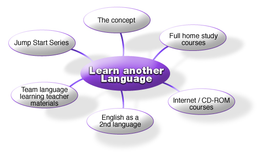 Learn another language - mind map on