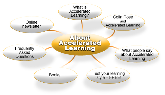 Learning Map